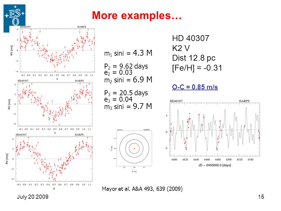 More examples… HD 40307 K2 V Dist 12.8 pc [Fe/H] = -0.31